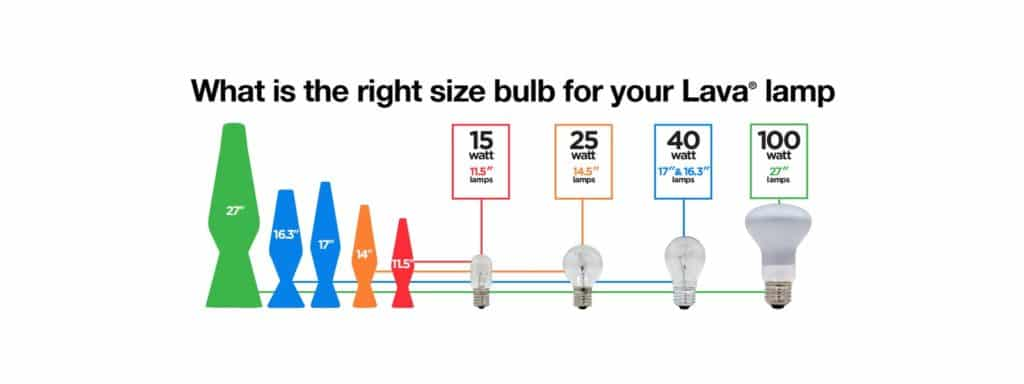 When You Order Your Lava Lamp Replacement Bulbs And Accessories Directly From Us Ll Be Sure To Find Exactly The Right Bulb Parts For